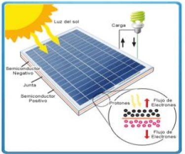Como funciona un panel solar - Como funcionan los emisores termicos ...