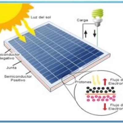C 243 Mo Funciona Un Panel Solar Cemaer