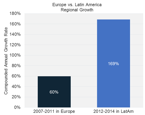 eu_vs_latam_growth_2007-2014