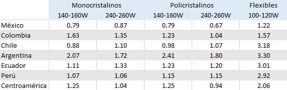 Costo por Watt de Paneles Solares por País 1