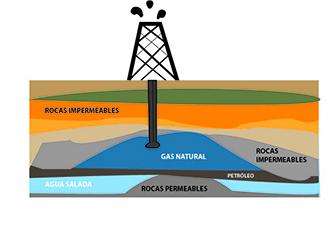 El gas se extrae de manera similar al petróleo. En la imágen se observa como el gas se ubica por encima del petróleo.