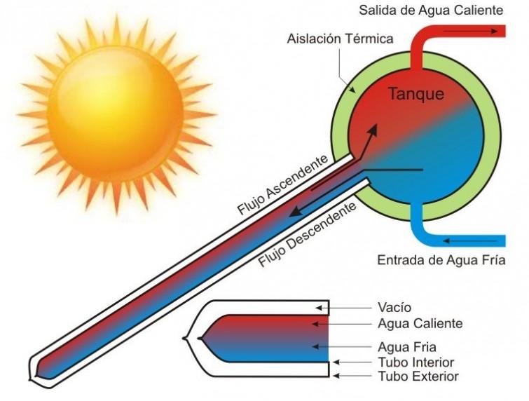calentadores solares de agua 2