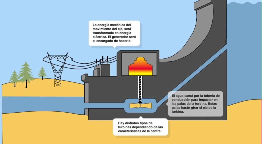 Energía hidroeléctrica 1
