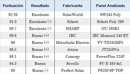 cuál es el mejor panel solar 9
